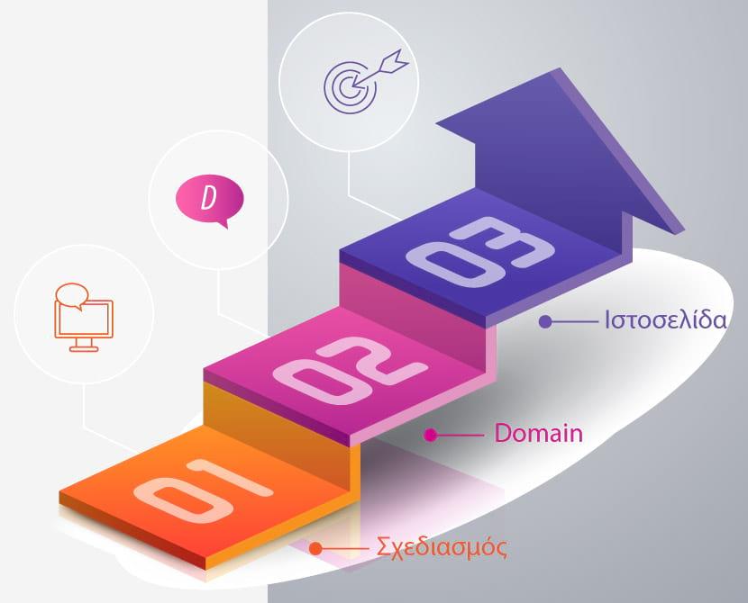 Κατασκευή δυναμικής ιστοσελίδας, infographic dynamic website