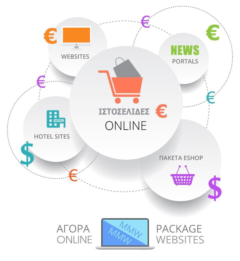 πακέτα ιστοσελίδων, τιμές ιστοσελίδων, φθηνές τιμές ιστοσελίδας 99 ευρώ
