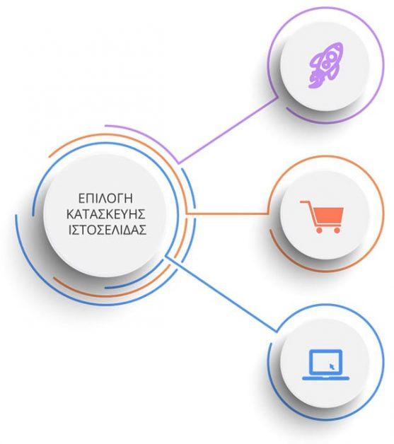 Κατασκευή ιστοσελίδων, κατασκευή ιστοσελίδας σε χαμηλή τιμή, επιλογή κατασκευή δυναμικής ιστοσελίδας